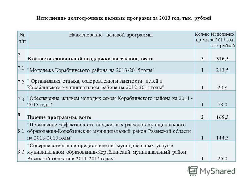 Исполнение долгосрочных целевых программ за 2013 год, тыс. рублей п/п Наименование целевой программы Кол-во пр-мм Исполнено за 2013 год, тыс. рублей 7 В области социальной поддержки населения, всего 3316,3 7.1