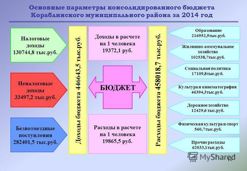 10 Основные параметры консолидированного бюджета Кораблинского муниципального района за 2014 год БЮДЖЕТ Доходы в расчете на 1 человека 19372,1 руб. Расходы в расчете на 1 человека 19865,5 руб. Доходы бюджета 446643,5 тыс.руб. Расходы бюджета 458018,7