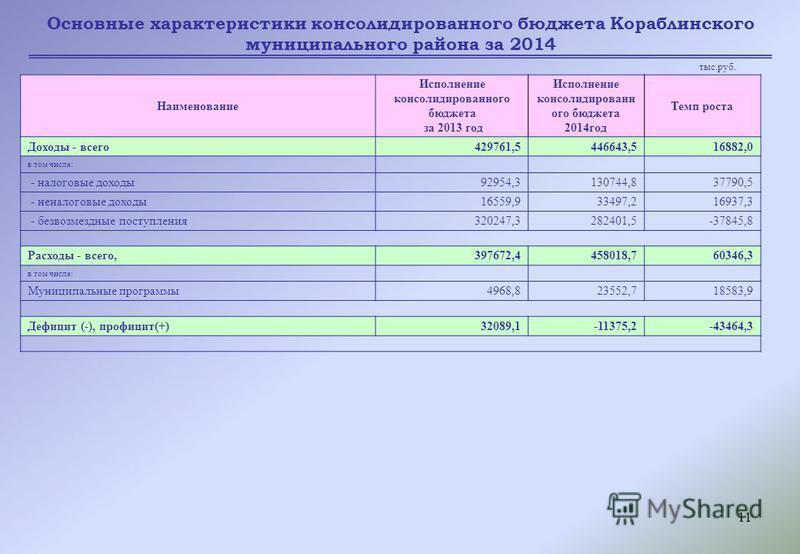 11 Основные характеристики консолидированного бюджета Кораблинского муниципального района за 2014 Наименование Исполнение консолидированного бюджета за 2013 год Исполнение консолидированного бюджета 2014 год Темп роста Доходы - всего 429761,5446643,5