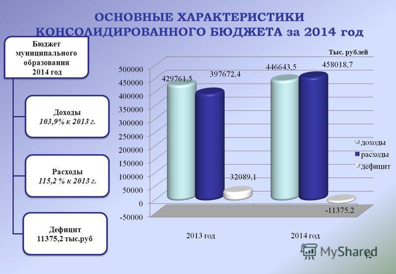 Бюджет муниципального образования 2014 год Доходы 103,9% к 2013 г. Расходы 115,2 % к 2013 г. Дефицит 11375,2 тыс.руб Тыс. рублей 12