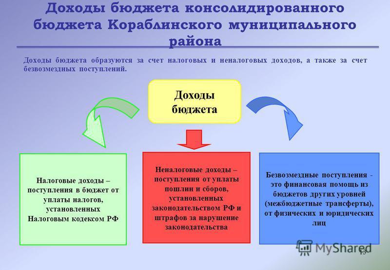 13 Доходы бюджета консолидированного бюджета Кораблинского муниципального района Доходы бюджета образуются за счет налоговых и неналоговых доходов, а также за счет безвозмездных поступлений. Доходы бюджета Налоговые доходы – поступления в бюджет от у