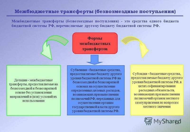 14 Межбюджетные трансферты (безвозмездные поступления) Межбюджетные трансферты (безвозмездные поступления) - это средства одного бюджета бюджетной системы РФ, перечисляемые другому бюджету бюджетной системы РФ. Формы межбюджетных трансфертов Дотации
