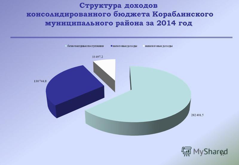 15 Структура доходов консолидированного бюджета Кораблинского муниципального района за 2014 год