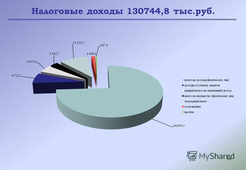 16 Налоговые доходы 130744,8 тыс.руб.