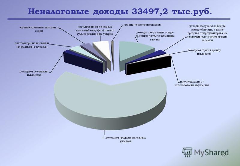 17 Неналоговые доходы 33497,2 тыс.руб.