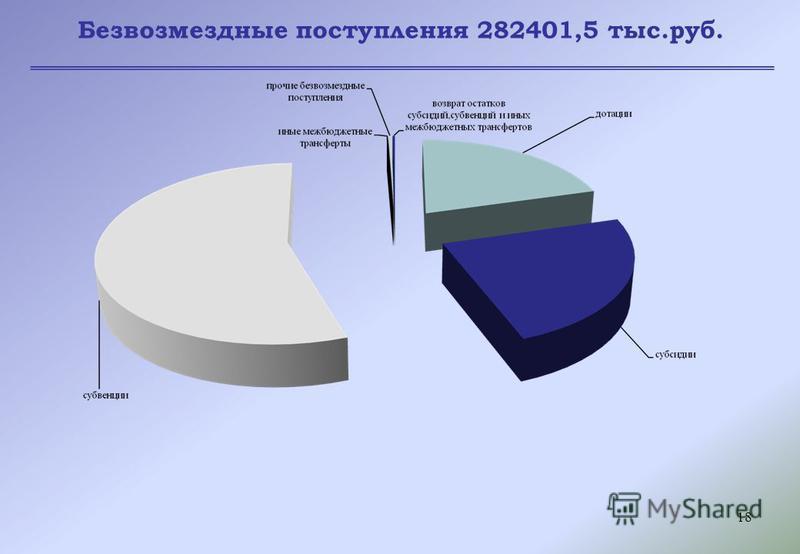 18 Безвозмездные поступления 282401,5 тыс.руб.
