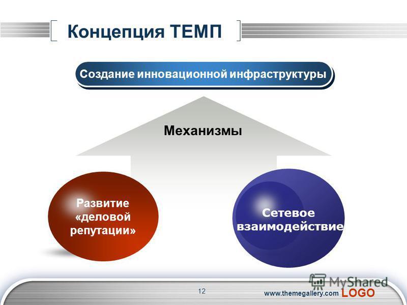 LOGO www.themegallery.com Концепция ТЕМП Создание инновационной инфраструктуры Механизмы Сетевое взаимодействие Развитие «деловой репутации» 12