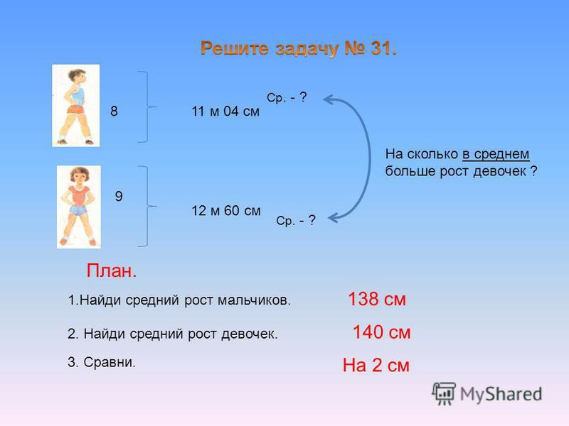 8 9 11 м 04 см 12 м 60 см На сколько в среднем больше рост девочек ? 1. Найди средний рост мальчиков. План. 2. Найди средний рост девочек. 3. Сравни. Ср. - ? 138 см 140 см На 2 см