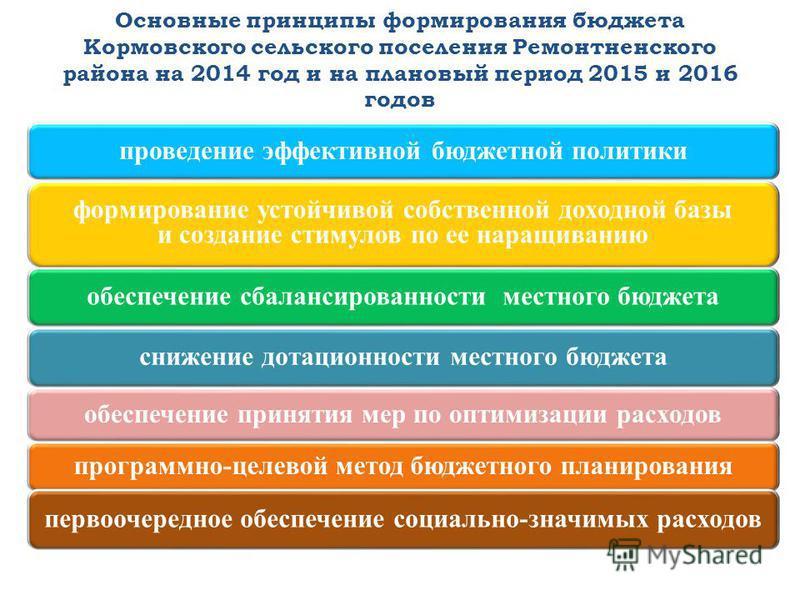 Основные принципы формирования бюджета Кормовского сельского поселения Ремонтненского района на 2014 год и на плановый период 2015 и 2016 годов 5 проведение эффективной бюджетной политики формирование устойчивой собственной доходной базы и создание с