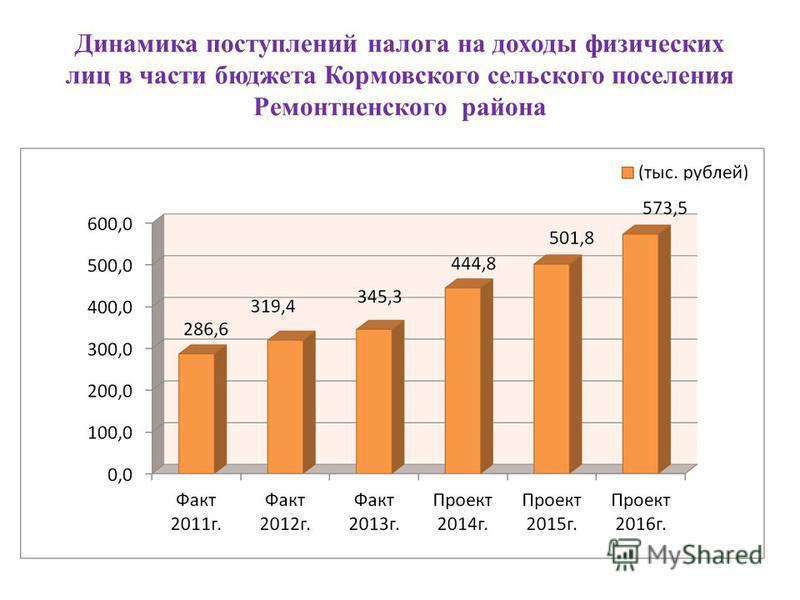 Динамика поступлений налога на доходы физических лиц в части бюджета Кормовского сельского поселения Ремонтненского района