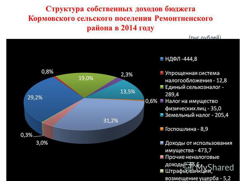 Структура собственных доходов бюджета Кормовского сельского поселения Ремонтненского района в 2014 году (тыс.рублей)