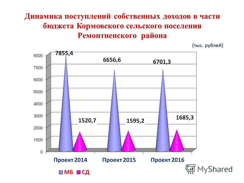 Динамика поступлений собственных доходов в части бюджета Кормовского сельского поселения Ремонтненского района (тыс. рублей)