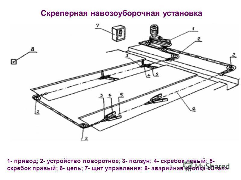 1- привод; 2- устройство поворотное; 3- ползун; 4- скребок левый; 5- скребок правый; 6- цепь; 7- щит управления; 8- аварийная кнопка «Стоп» Скреперная навозоуборочная установка