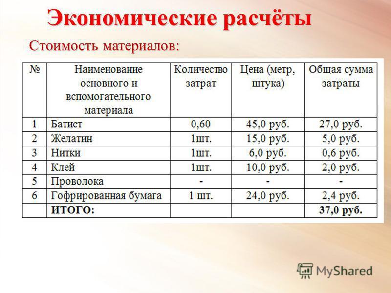 Экономические расчёты Стоимость материалов: