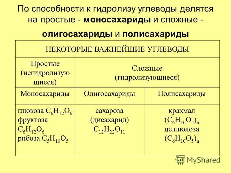 По способности к гидролизу углеводы делятся на простые - моносахариды и сложные - олигосахариды и полисахариды НЕКОТОРЫЕ ВАЖНЕЙШИЕ УГЛЕВОДЫ Простые (негидролизую щиеся) Сложные (гидролизующиеся) Моносахариды ОлигосахаридыПолисахариды глюкоза С 6 Н 12