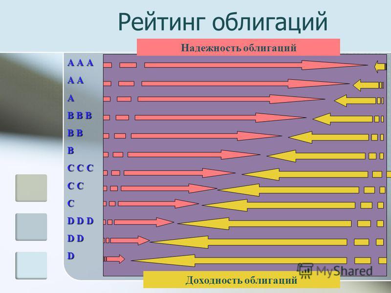 Рейтинг облигаций А А А А А А В В В В В В С С С С С С D D DD D DD D DD D D D DD DD DD DD Надежность облигаций Доходность облигаций