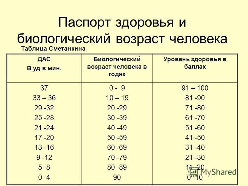 Паспорт здоровья и биологический возраст человека Таблица Сметанкина ДАС В уд в мин. Биологический возраст человека в годах Уровень здоровья в баллах 37 33 – 36 29 -32 25 -28 21 -24 17 -20 13 -16 9 -12 5 -8 0 -4 0 - 9 10 – 19 20 -29 30 -39 40 -49 50