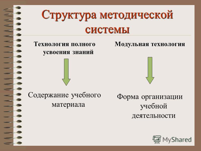 Структура методической системы Технология полного усвоения знаний Содержание учебного материала Модульная технология Форма организации учебной деятельносети