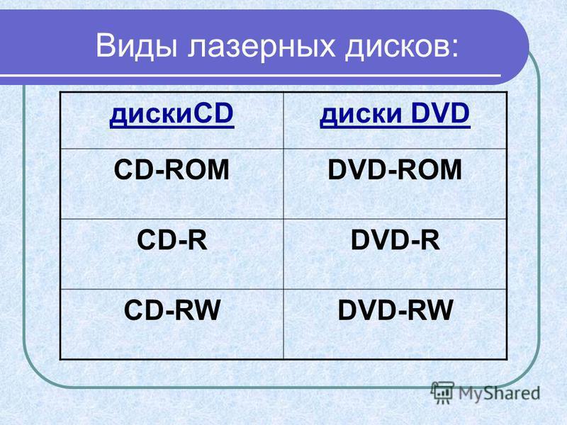Виды лазерных дисков: дискиCDдиски DVD CD-ROMDVD-ROM CD-RDVD-R CD-RWDVD-RW