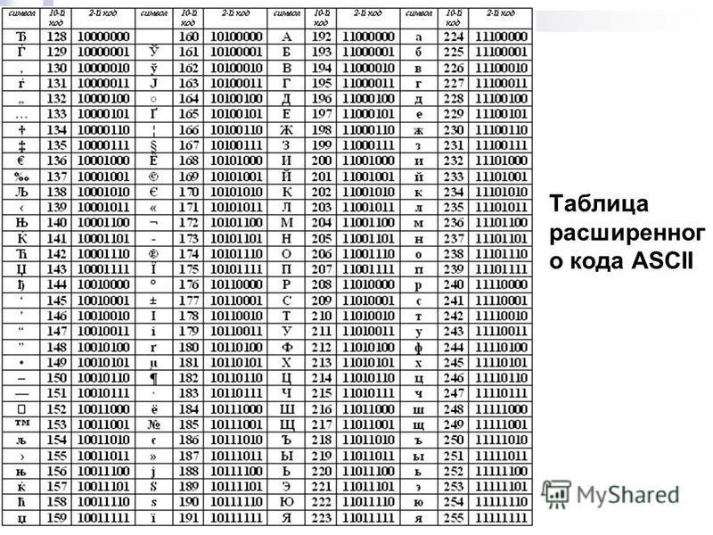 Таблица расширенного кода ASCII