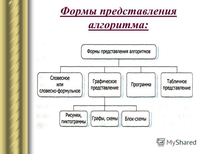Свойства алгоритмов: Дискретность – алгоритм состоит из конкретных действий, следующих в определённом порядке (местами нельзя менять команды); Точность (детерминированность) – любое действие в алгоритме должно быть строго описано; Массовость – любой