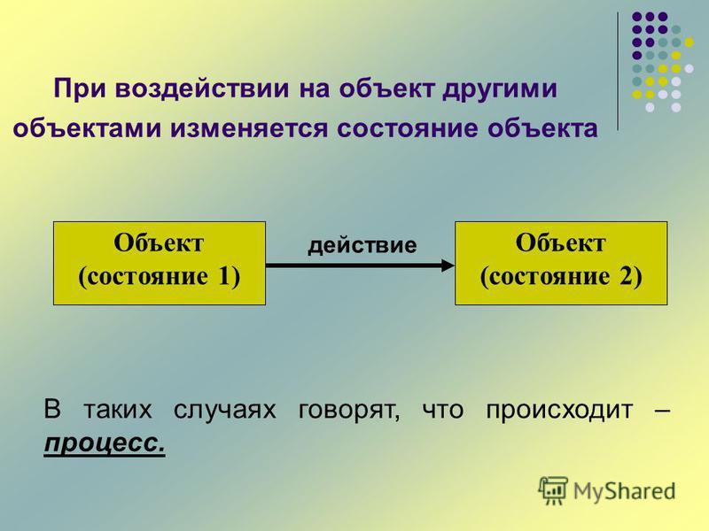 При воздействии на объект другими объектами изменяется состояние объекта действие Объект (состояние 1) Объект (состояние 2) В таких случаях говорят, что происходит – процесс.
