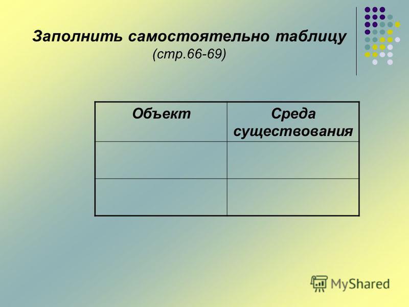Заполнить самостоятельно таблицу (стр.66-69) Объект Среда существования