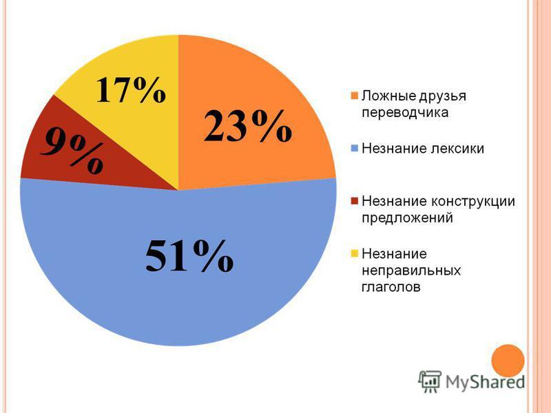 51% 23% 9% 17%