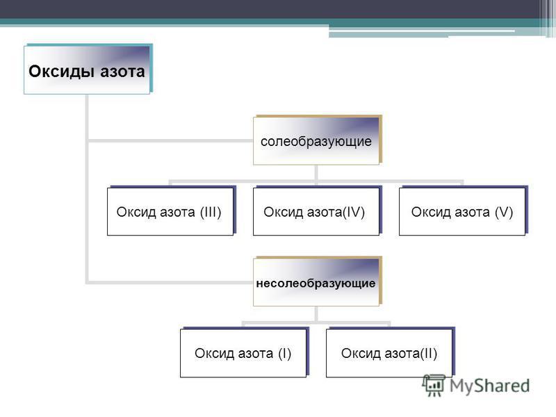 Оксиды азота солеобразующие Оксид азота (III)Оксид азота(IV)Оксид азота (V) несолеобразующие Оксид азота (I)Оксид азота(II)