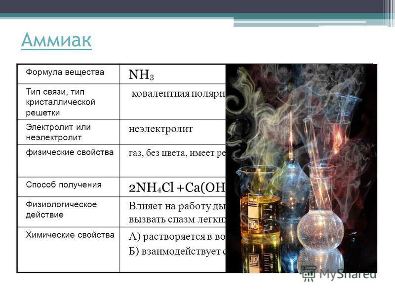 Аммиак Формула вещества NH 3 Тип связи, тип кристаллической решетки ковалентная полярная, молекулярная Электролит или неэлектролит неэлектролит физические свойства газ, без цвета, имеет резкий запах, растворим в воде Способ получения 2NH 4 Cl +Ca(OH)