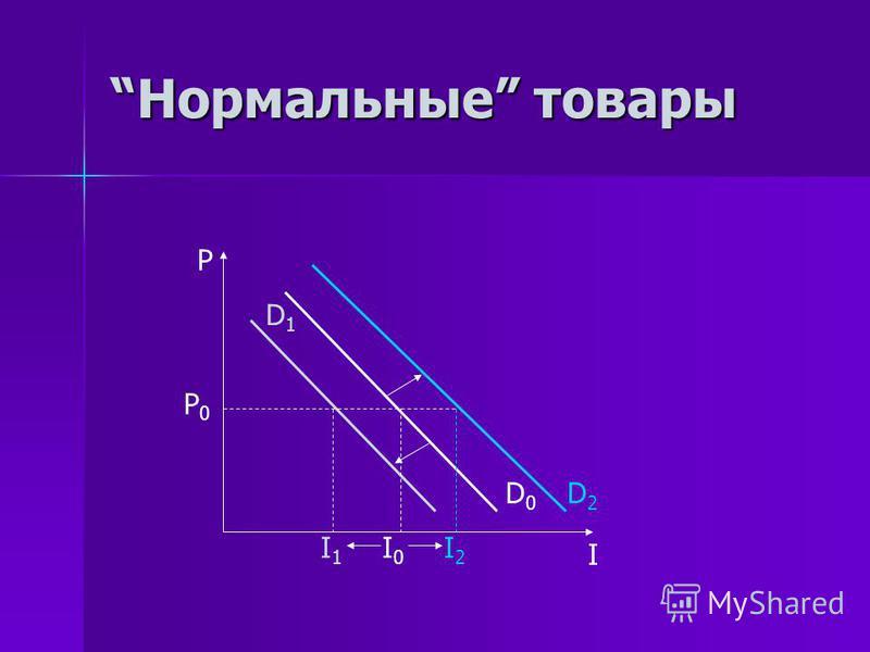 Нормальные товары P0P0 P I I1I1 I0I0 I2I2 D2D2 D0D0 D1D1