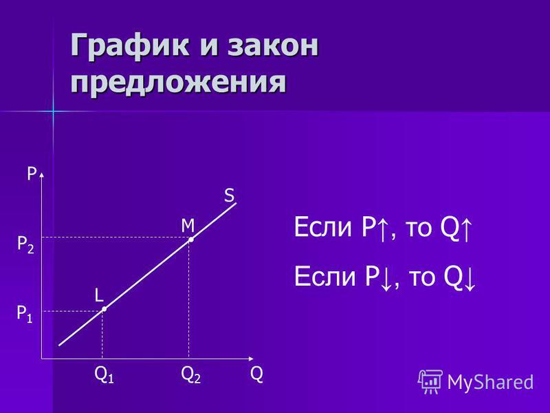 График и закон предложения P Q S Если P, то Q P1P1 Q1Q1 P 2 Q2Q2 L M