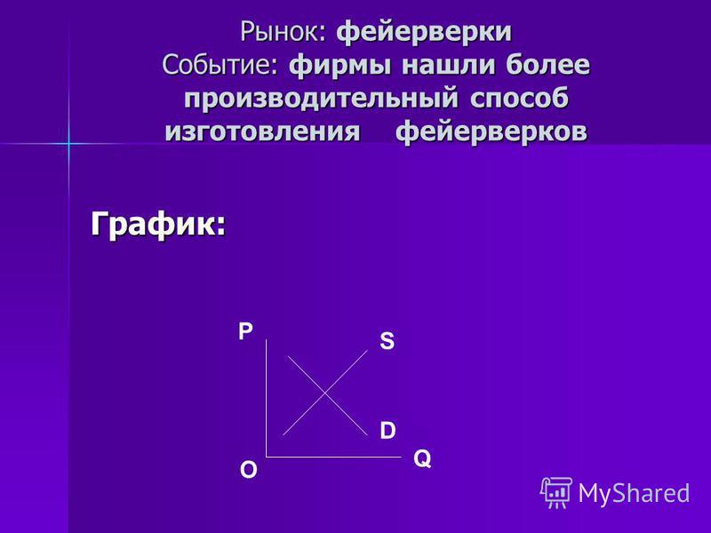 График: P O Q S D Рынок: фейерверки Событие: фирмы нашли более производительный способ изготовления фейерверков