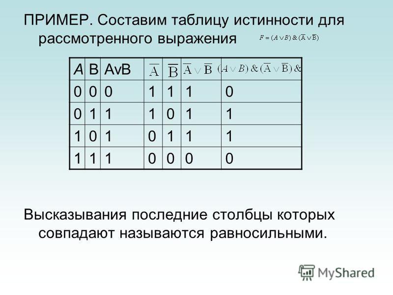 ПРИМЕР. Составим таблицу истинности для рассмотренного выражения Высказывания последние столбцы которых совпадают называются равносильными. ABAvB 0001110 0111011 1010111 1110000
