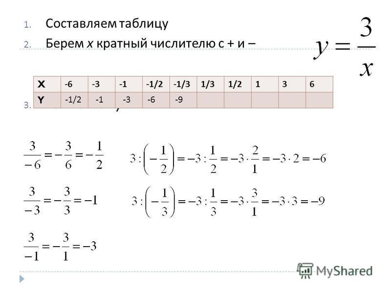 1. Составляем таблицу 2. Берем х кратный числителю с + и – 3. Вычисляем y: X-6-3-1/2-1/31/31/2136 Y -1/2-3-6-9