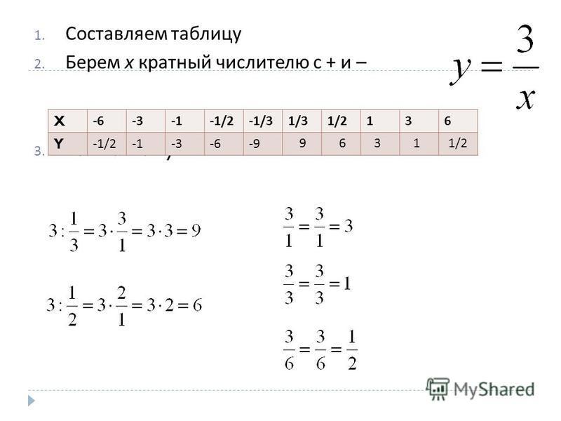 1. Составляем таблицу 2. Берем х кратный числителю с + и – 3. Вычисляем y: X-6-3-1/2-1/31/31/2136 Y-1/2-3-6-9 96311/2