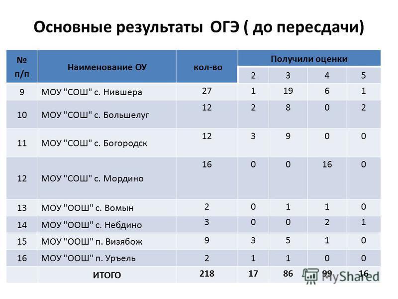 Основные результаты ОГЭ ( до пересдачи) п/п Наименование ОУ кол-во Получили оценки 2345 9МОУ
