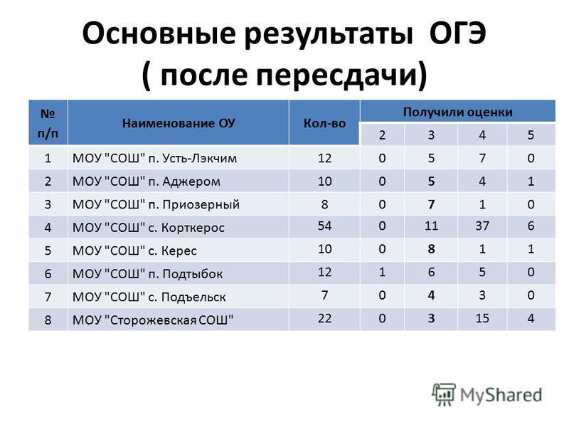 Основные результаты ОГЭ ( после пересдачи) п/п Наименование ОУКол-во Получили оценки 2345 1МОУ