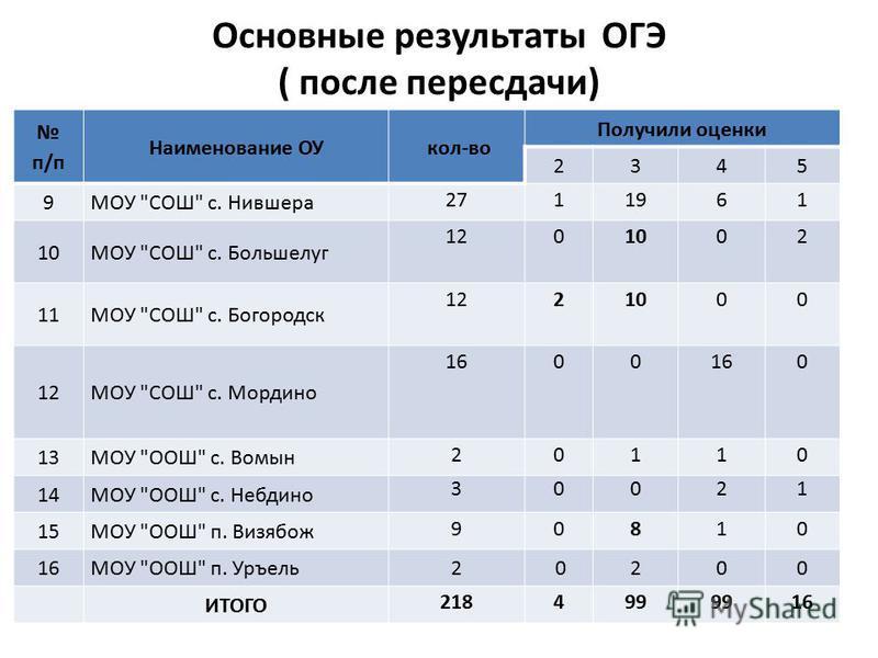 Основные результаты ОГЭ ( после пересдачи) п/п Наименование ОУ кол-во Получили оценки 2345 9МОУ