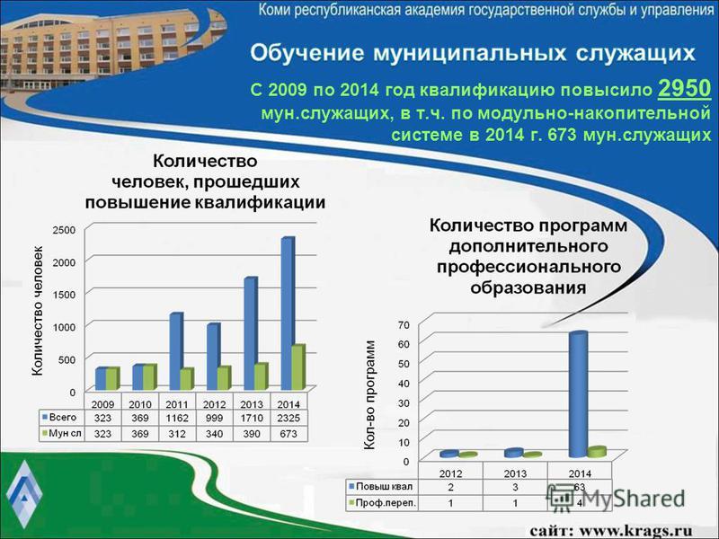 С 2009 по 2014 год квалификацию повысило 2950 мун.служащих, в т.ч. по модульно-накопительной системе в 2014 г. 673 мун.служащих