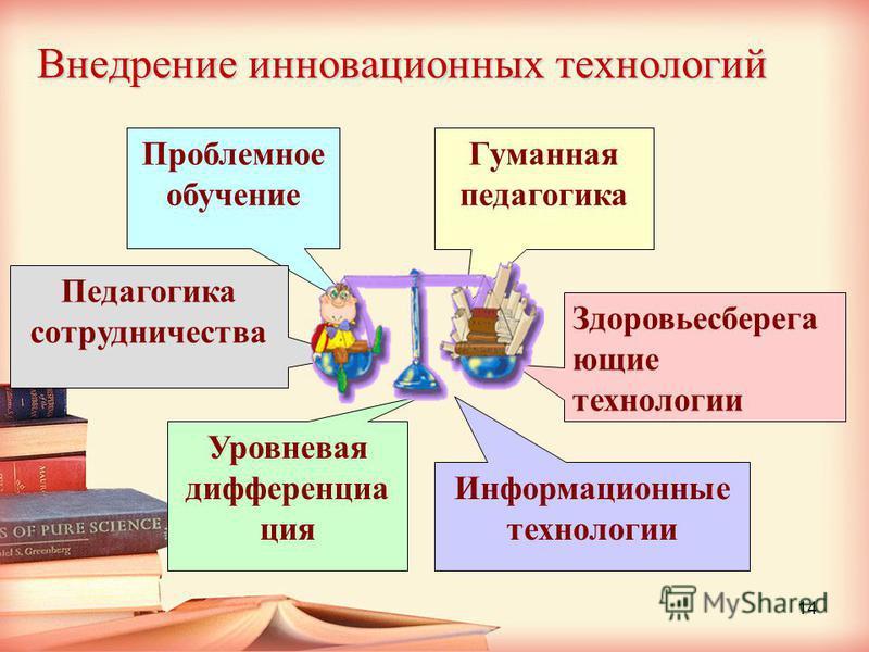 Внедрение инновационных технологий Гуманная педагогика Проблемное обучение Здоровьесберега ющие технологии Информационные технологии Уровневая дифференциация Педагогика сотрудничества 14