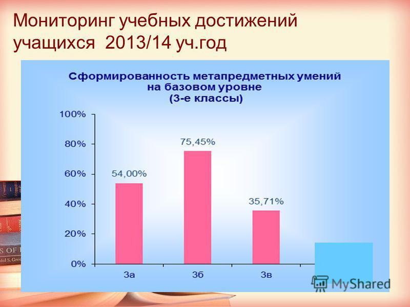 Мониторинг учебных достижений учащихся 2013/14 уч.год 21