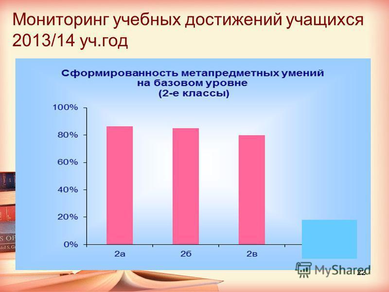 Мониторинг учебных достижений учащихся 2013/14 уч.год 22
