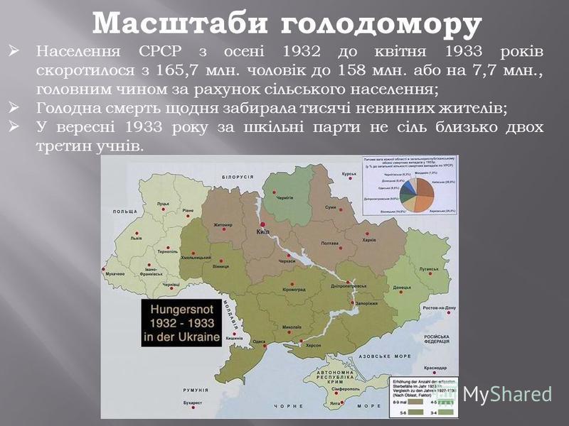 Масштаби голодомору Населення СРСР з осені 1932 до квітня 1933 років скоротилося з 165,7 млн. чоловік до 158 млн. або на 7,7 млн., головним чином за рахунок сільського населення; Голодна смерть щодня забирала тисячі невинних жителів; У вересні 1933 р
