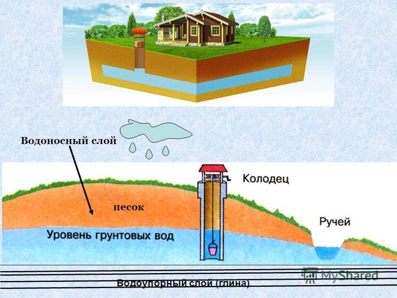 Водоупорный слой (глина) Водоносный слой песок