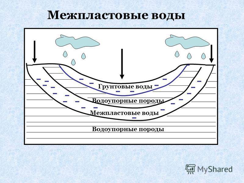 Грунтовые воды Водоупорные породы Межпластовые воды Водоупорные породы Межпластовые воды