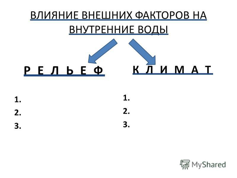 ВЛИЯНИЕ ВНЕШНИХ ФАКТОРОВ НА ВНУТРЕННИЕ ВОДЫ Р Е Л Ь Е Ф 1. 2. 3. К Л И М А Т 1. 2. 3.
