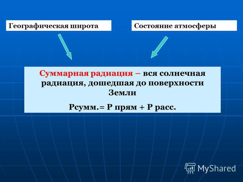 Суммарная радиация – вся солнечная радиация, дошедшая до поверхности Земли Рсумм.= Р прям + Р рас. Географическая широта Состояние атмосферы