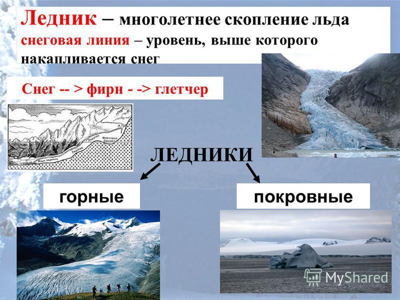 Ледник – многолетнее скопление льда снеговая линия – уровень, выше которого накапливается снег Снег -- > фирн - -> глетчер ЛЕДНИКИ горные покровные