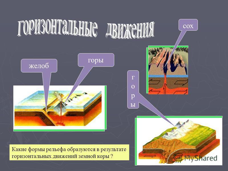 желоб горы сох Какие формы рельефа образуются в результате горизонтальных движений земной коры ? горы